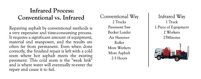 conventional versus infrared pothole repair